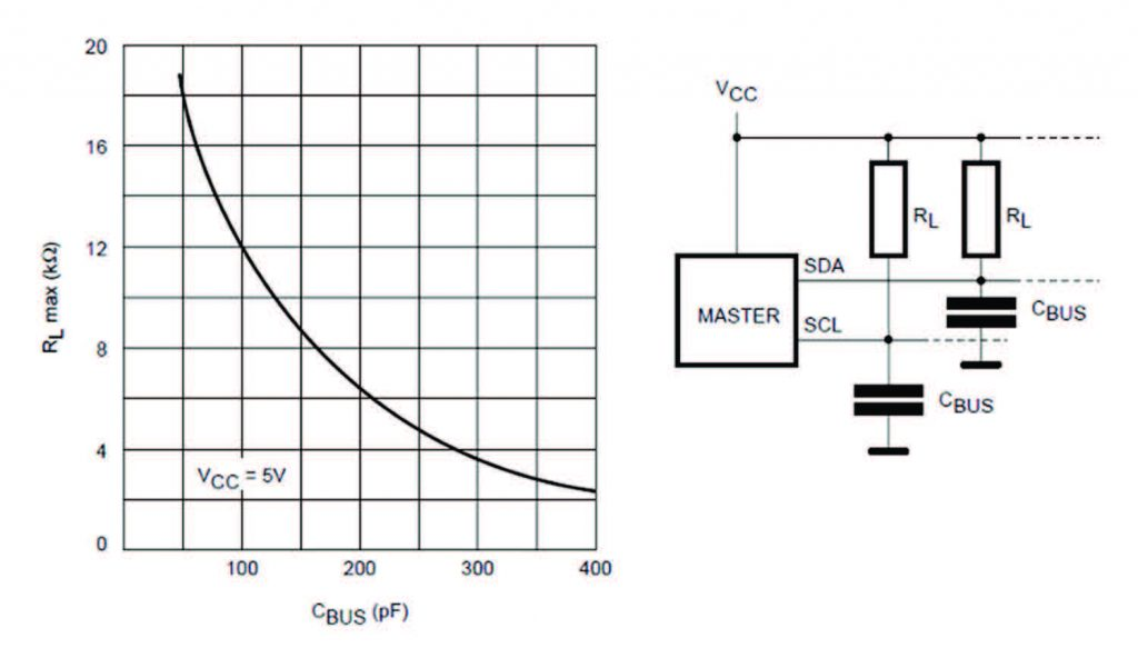 Figura 4: Curva caratteristica per la compensazione delle capacità parassite su BUS