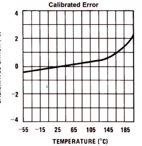 Figura 5: Curva di Errore vs. Temperatura