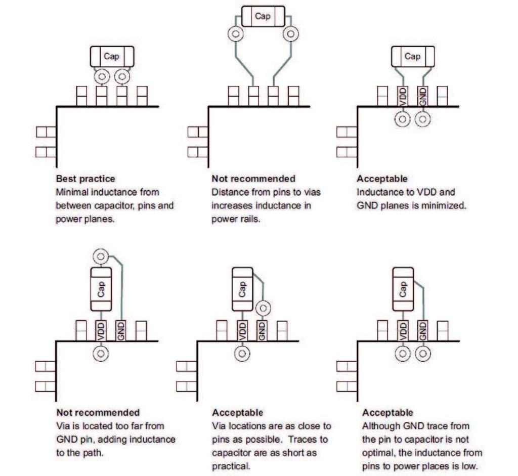 Figura 1: Dislocazione consigliata per le capacità di disaccoppiamento.