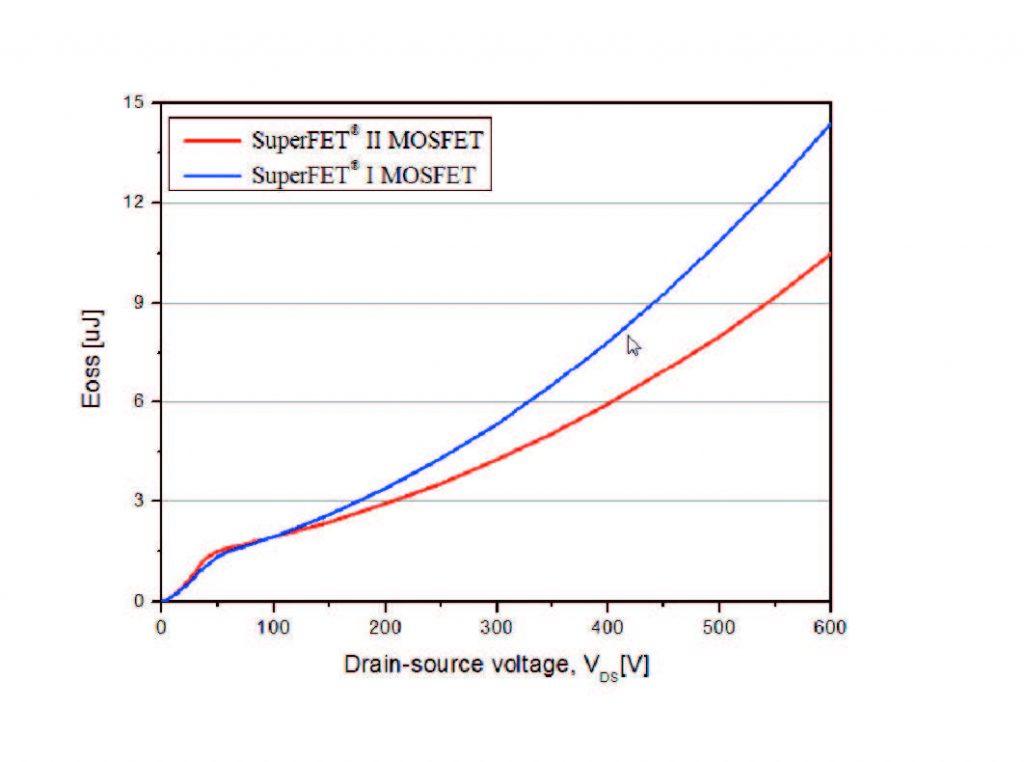 Fig. 4 Energia accumulata nella conduttanza di uscita con componenti da 190 mOhm