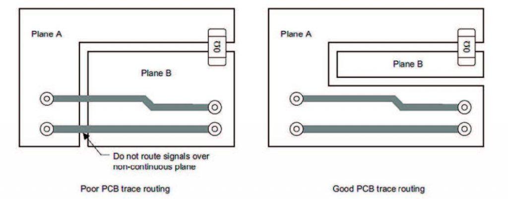 Esempio di layout per segnali veloci