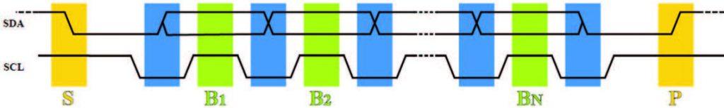 Figura 3: Esempio di protocollo durante la fase di comunicazione