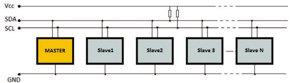 Figura 1: Esempio di struttura BUS I2C