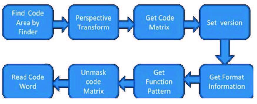 Figura 8: Fase ulteriore della decodifica QR-Code.