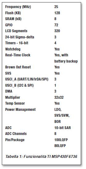 Tabella 1: Funzionalità TI MSP430F6736