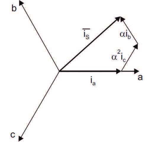 Figura 3: Grafico vettoriale delle tre correnti fase e componente risultante