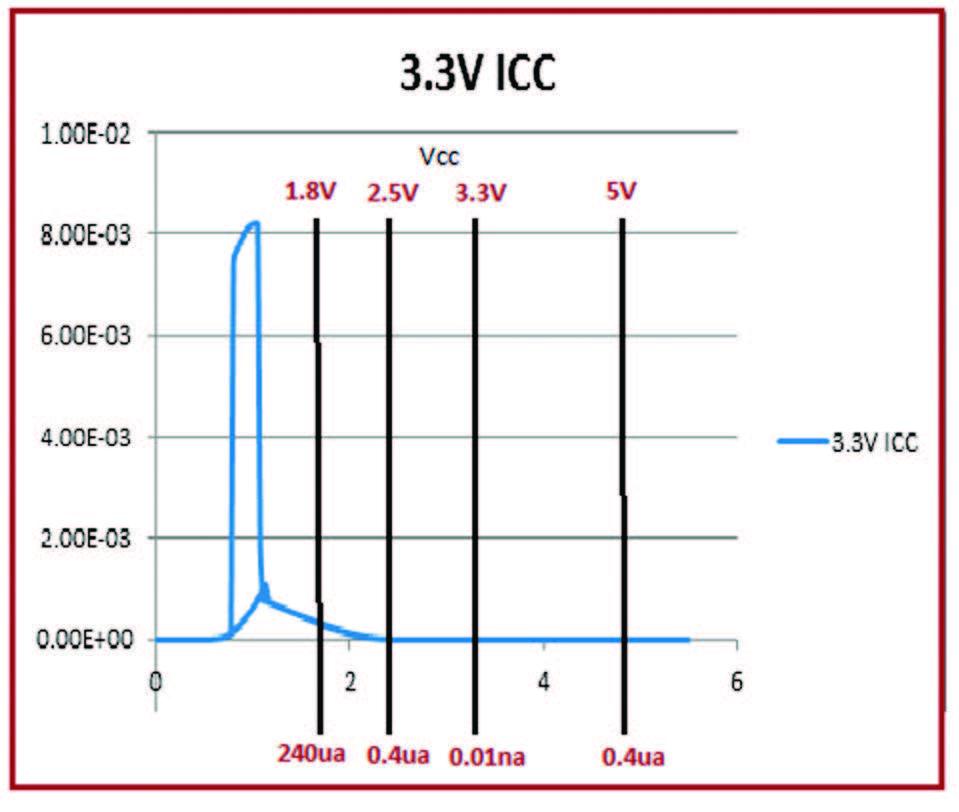 Figura 7: Icc con Vcc=3.3V.