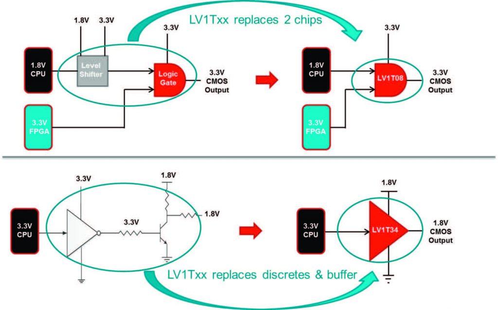 Figura 8: Impiego efficace di una logica SN74LV1Txx.