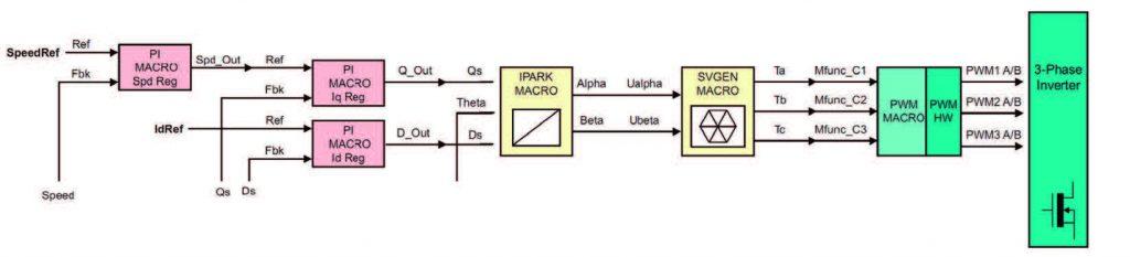 Figura 11: Lettura dei riferimenti e flusso di controllo della catena diretta.