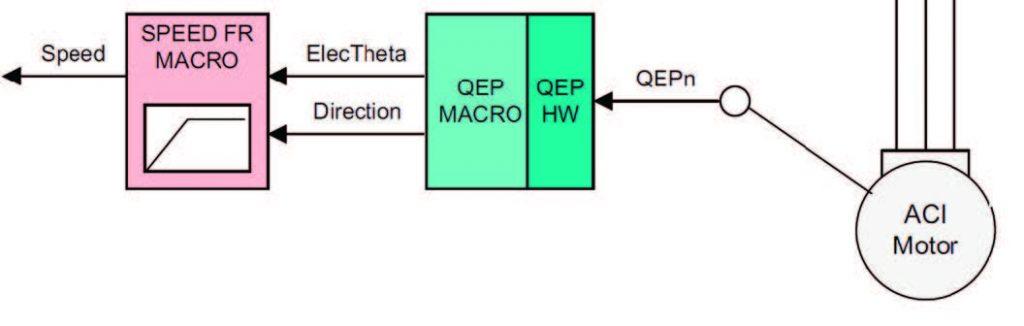 Figura 9: Lettura della posizione del rotore ed elaborazione per ottenere velocità e direzione di rotazione