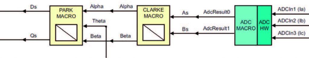 Figura 10: Lettura delle correnti trifase e trasformazioni di Clarke e Park per ottenere i due riferimenti tempo - invarianti.