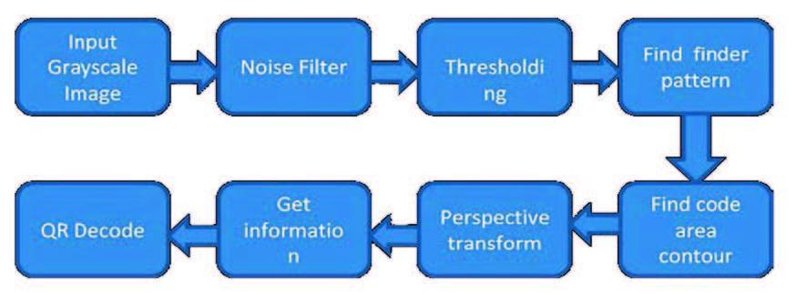 Figura 7: Prima fase della decodifica QRCode