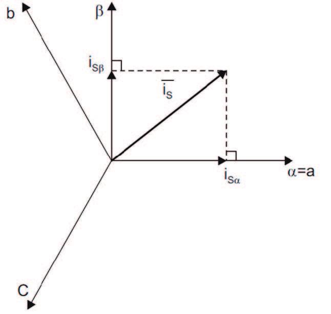 Figura 4: Rappresentazione grafica della trasformata di Clarke