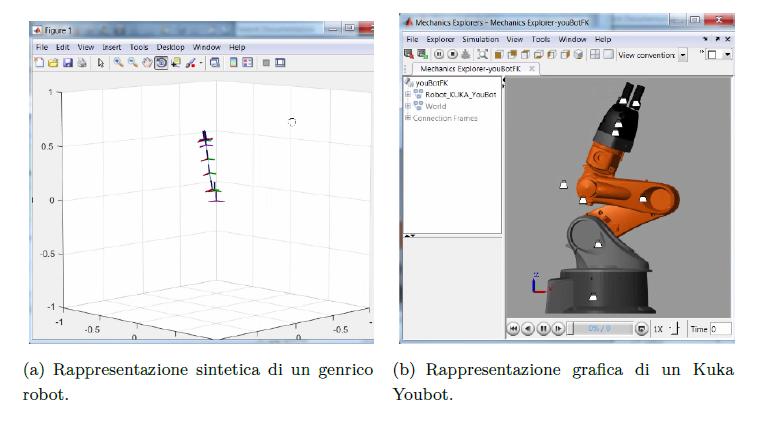 Rappresentazione di un robot nel Robotics System Toolbox.