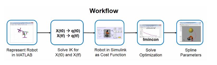 Robot workflow.