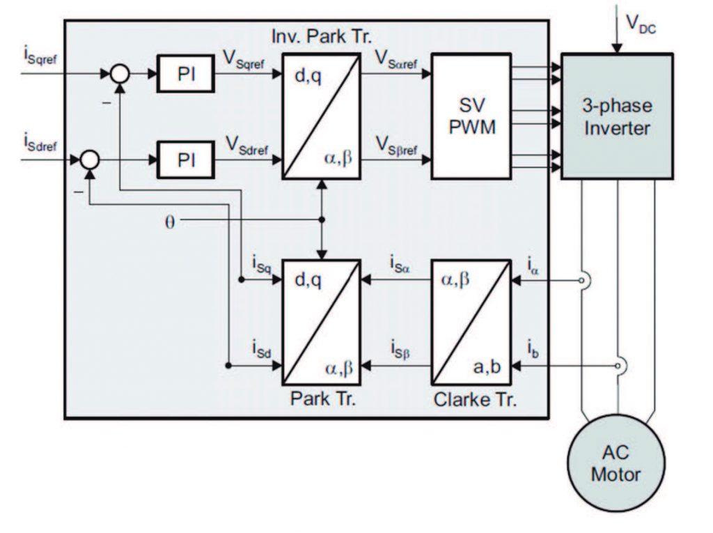 Figura 6: Schema a blocchi funzionale di un controllore FOC