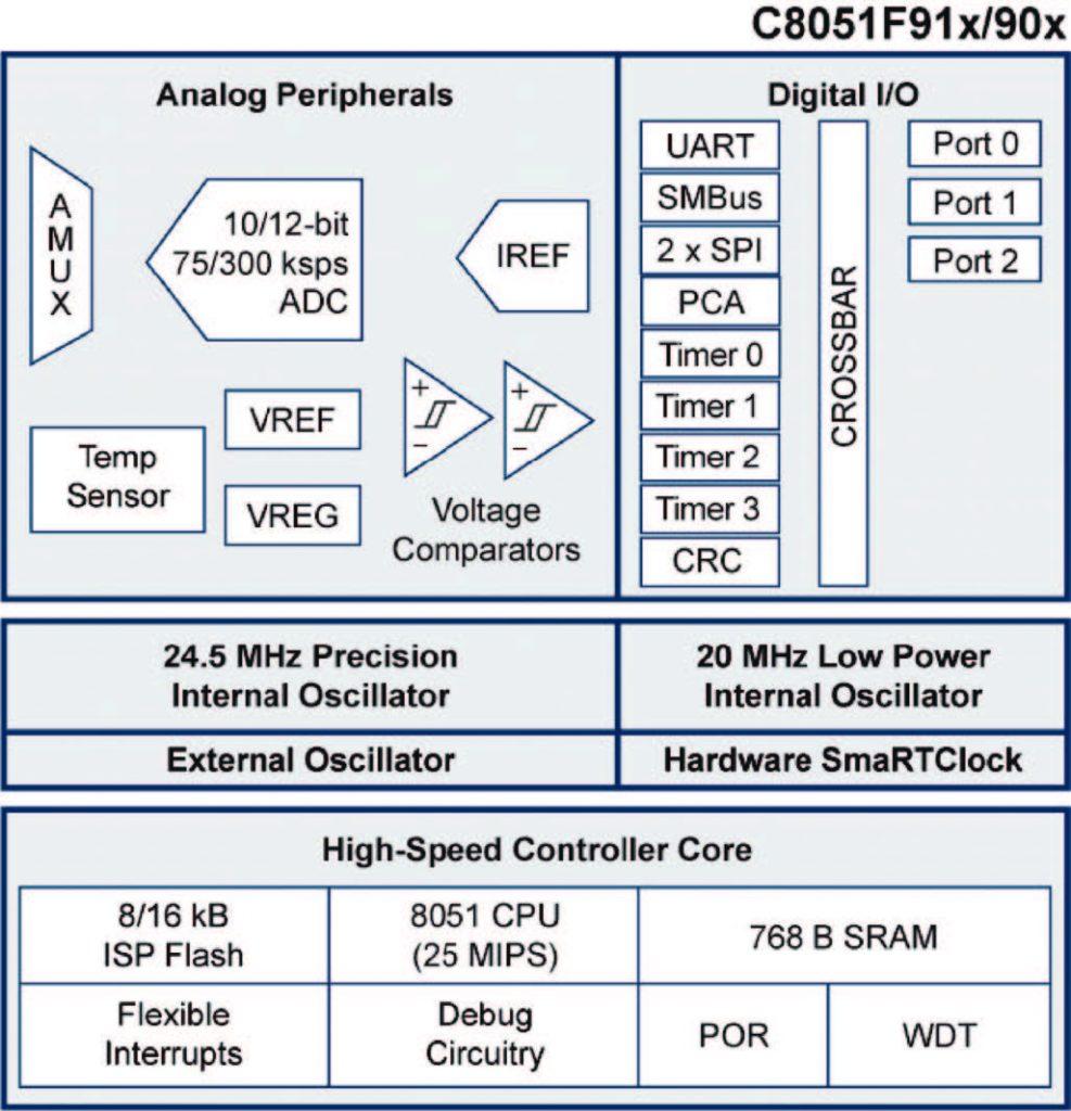 Figura 1: Schema a blocchi per i microcontrollori C8051F91x/0x.