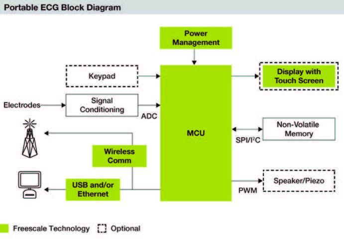 Figura 6: Schema a blocchi per un ECG portatile.