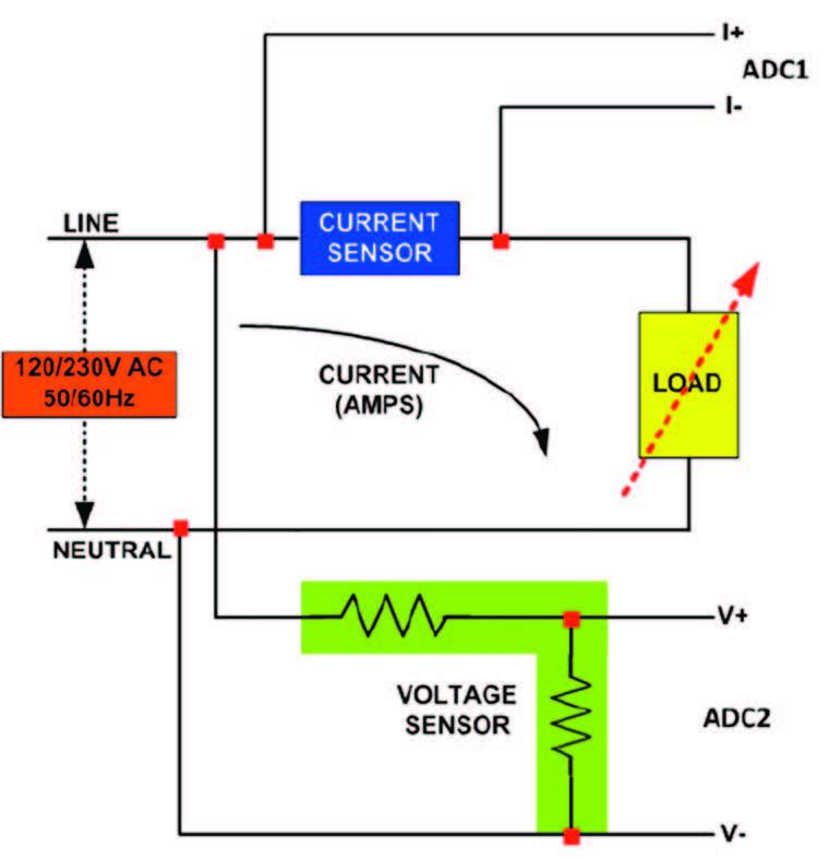 Figura 2: Schema di misurazione dell'energia