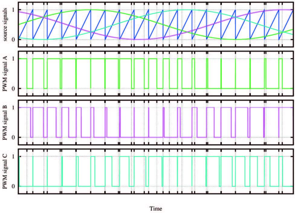 Figura 12: Segnali trifase dopo l'elaborazione per la generazione del segnale PWM