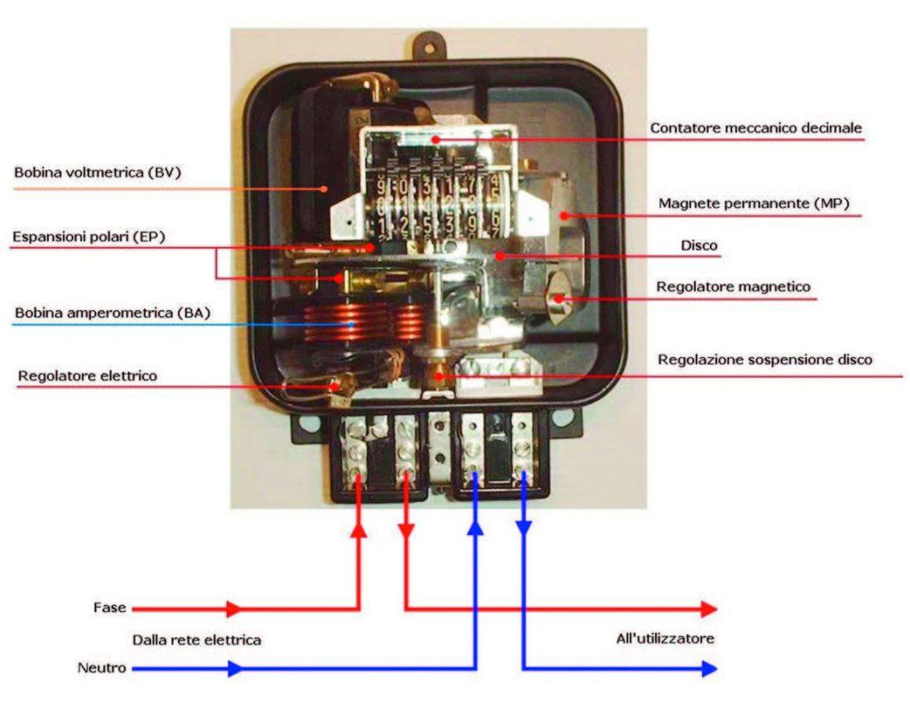 Figura 1: Sezione di un vecchio contatore.