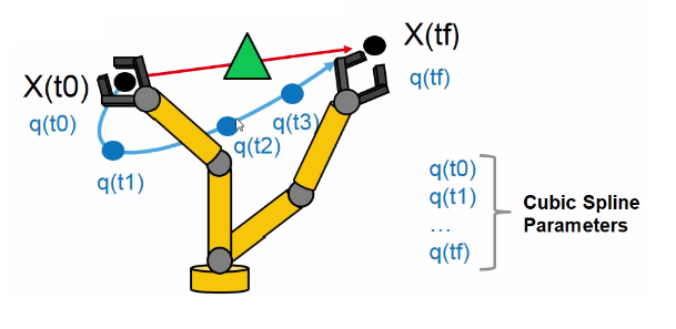 Traiettoria generata utilizzando le spline cubic.