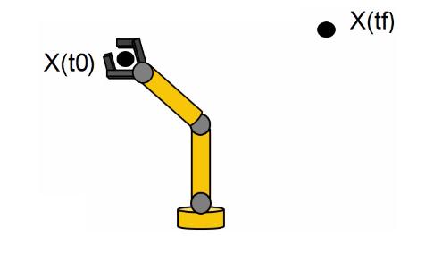 Rappresentazione dello stato iniziale e finale del robot.