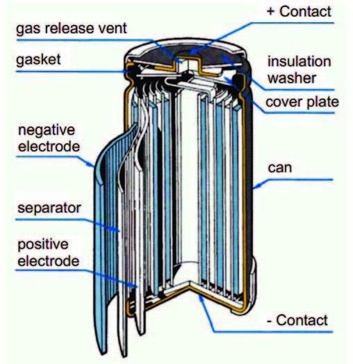 Figura 1: Struttura di una batteria NI-MH