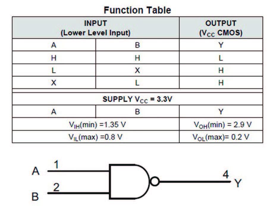 Figura 1: Tabella funzionale e diagramma logico del SN74LV1T00