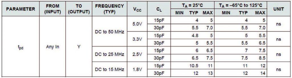 Figura 3: Tempo di propagazione per SN74LV1T00.