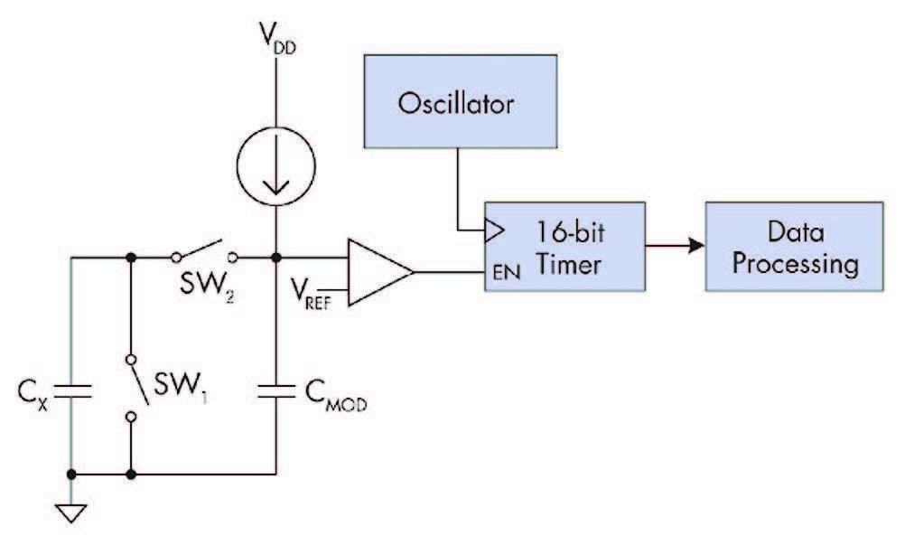 Figura 2: Touch on-chip Capacitve: esempio di schema circuitale equivalente di progettazione. Il Condensatore Cx e gli switch simulano il tocco sullo schermo.