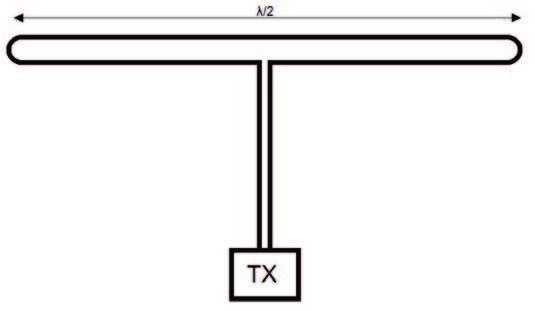 Figura 4: antenna a doppio dipolo