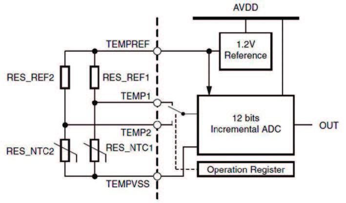 Figura 8: blocco di misura della temperatura