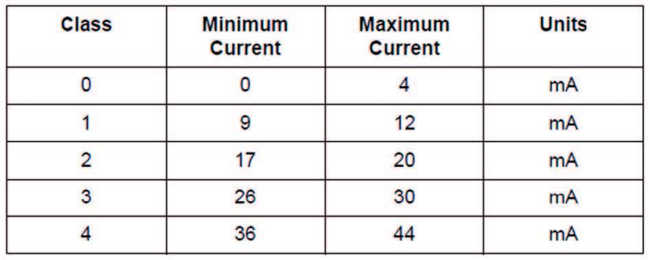 Figura 6: Classificazion e del PD in base alla corrente.