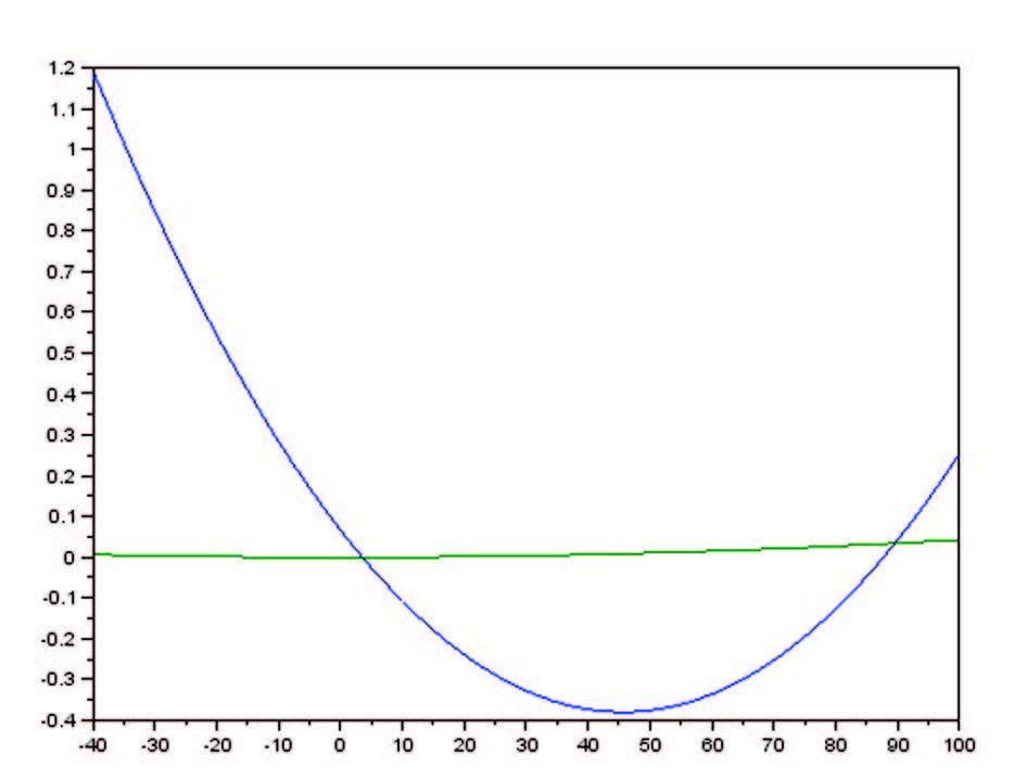 Figura 4: Confronto fra le Curve