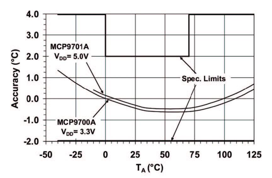 Figura 1: Curva di Accuratezza del Sensore