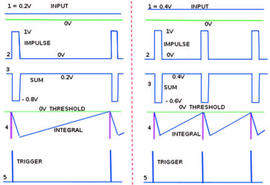 Figura 4: Esempio di elaborazione segnale convertitore Sigma Delta