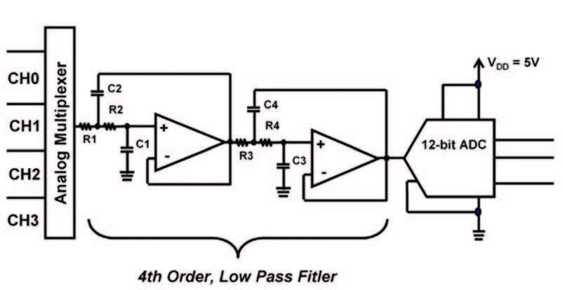 Figura 4: Esempio di Filtro Anti-aliasing