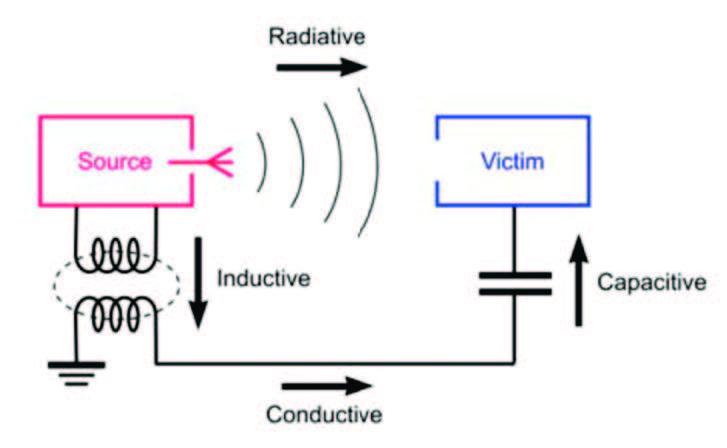 Figura 1: esempio interferenza EMI tra due dispositivi
