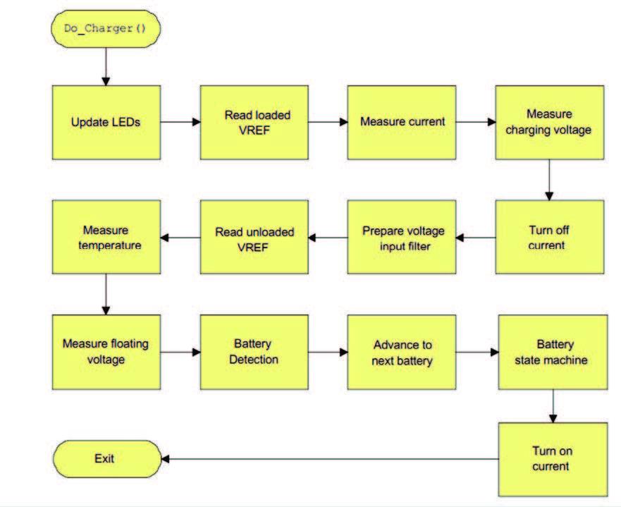 Figura 3: Funzionamento principale del processo di ricarica