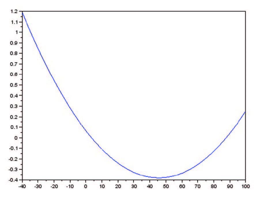 Figura 3: Interpolazione Tramite Parabola