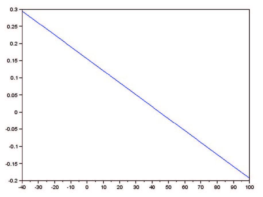Figura 2: Interpolazione Tramite Retta