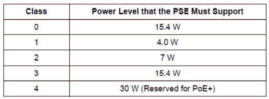 Figura 5: Potenza del PD in funzione della classe.