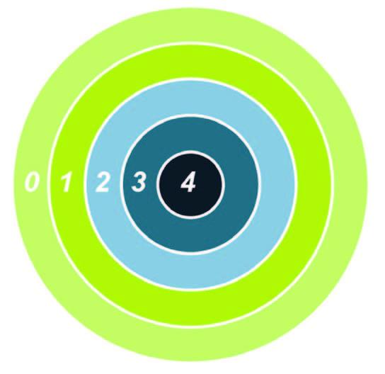 Figura 2 : rappresentazione grafica degli Energy Mode
