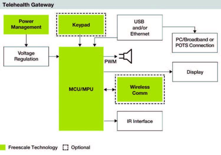 Figura 7: Schema a blocchi per un dispositivo di teleallarme.