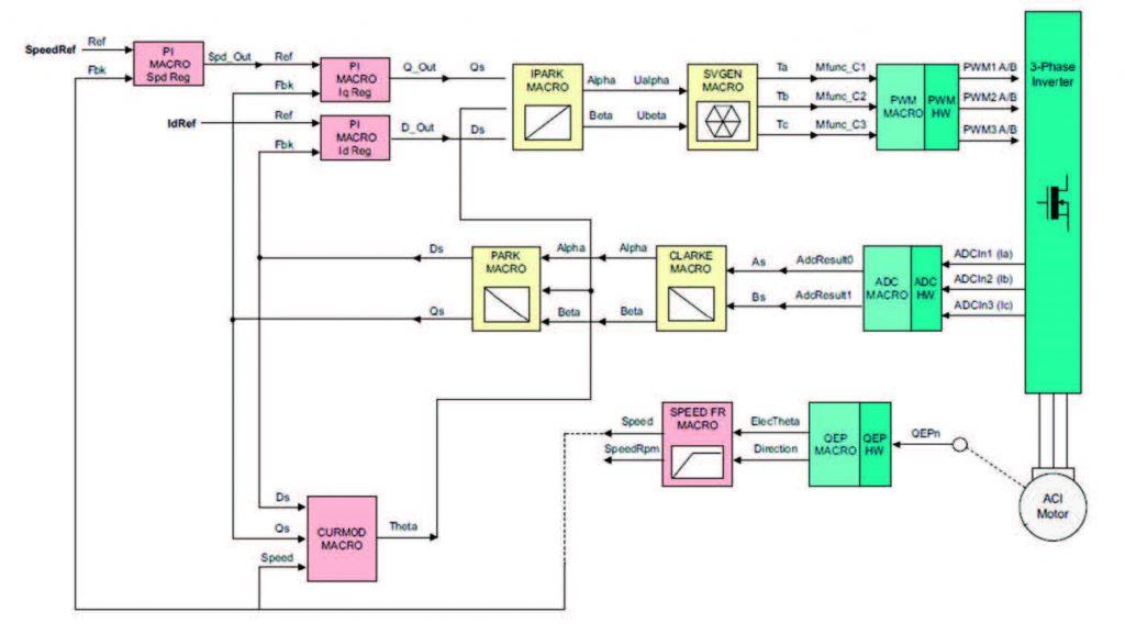 Figura 14: Schema completo del sistema di controllo FOC
