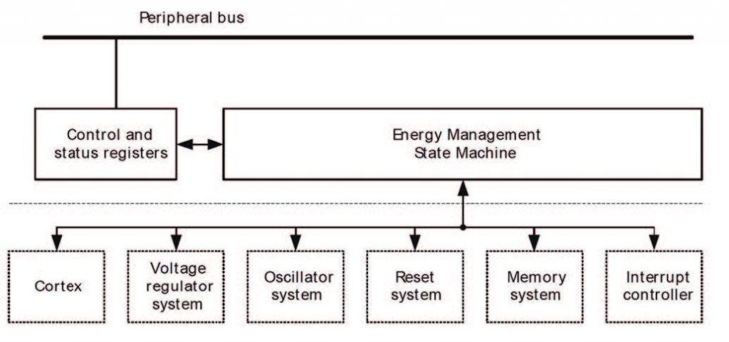 Figura 4: schema delle parti che compongono l'unità EMU