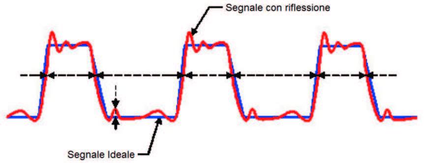 Figura 7: segnale soggetto al disturbo di riflessione