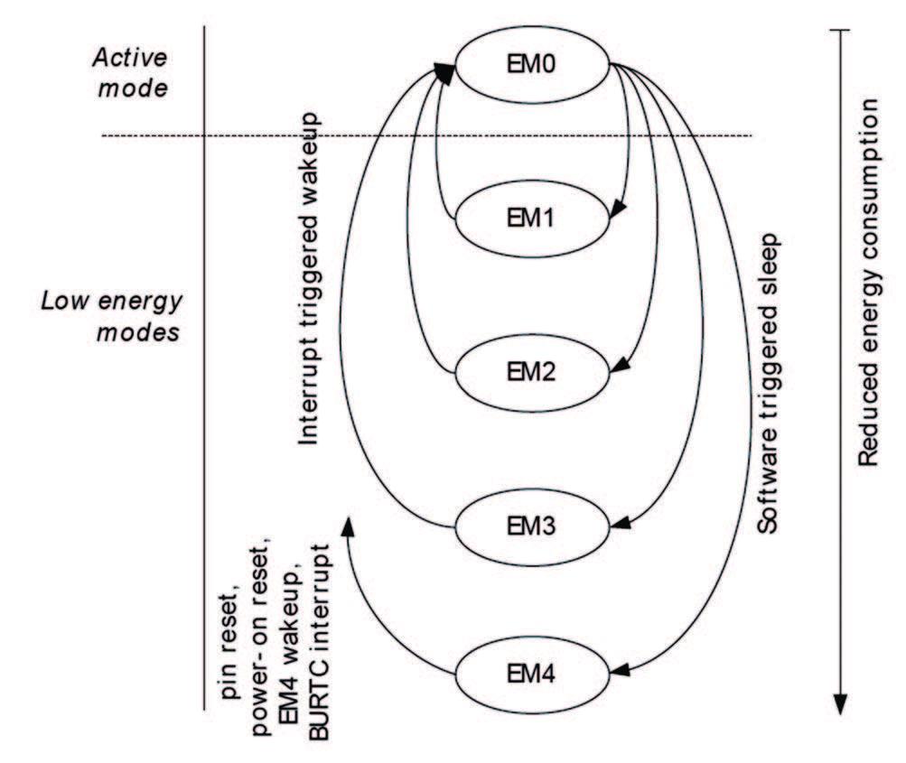 Figura 3: transizioni consentite tra i vari Energy Mode
