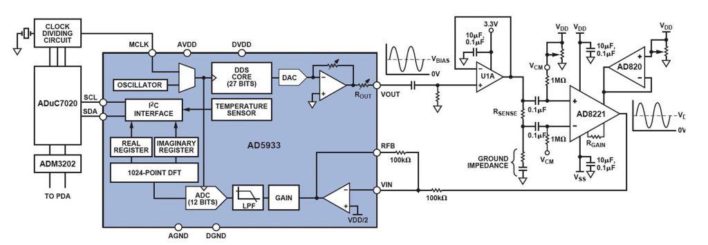 Figura 4: AD5933 con circuito esterno di condizionamento.